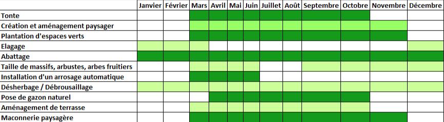 Ulv creation de jardin calendrier du jardinier for Calendrier travaux jardin